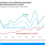 US Business Tax Collections Within Historical Norm