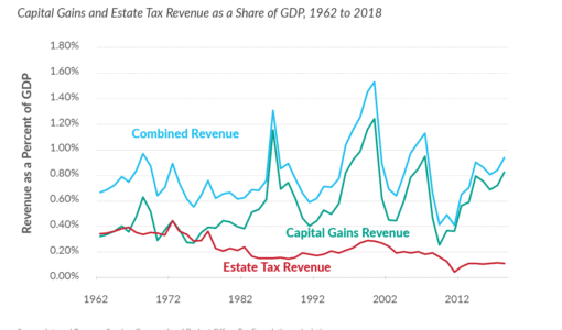 Biden capital gains tax revenue is volatile. Taxing unrealized capital gains at death ad taxing unrealized gains at death.