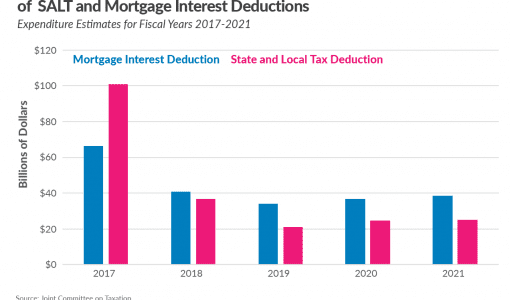 Tax Cuts and Jobs Act impact mortgage interest deduction state and local tax deduction 2017 tax law, Mortgage interest deduction: reviewing how the TCJA impacted deductions (mortgage interest deduction TCJA salt deduction) taxes against their federal taxable
